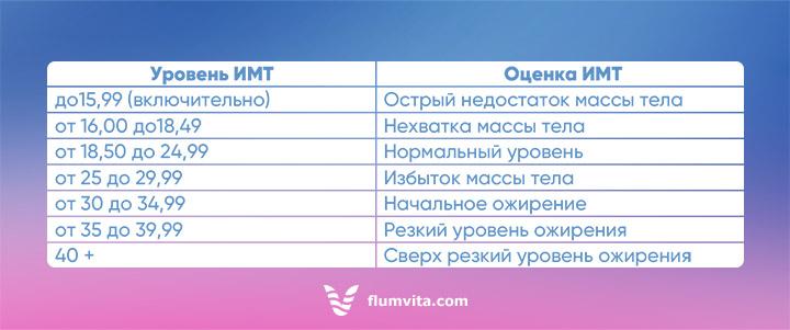 Нормальный уровень индекса массы тела